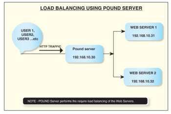 Figure 1 load balance
