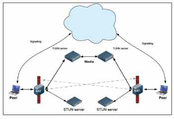 Figure 1 STUN, TURN and signalling in WebRTC