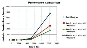 Figure 8 -performance comparison