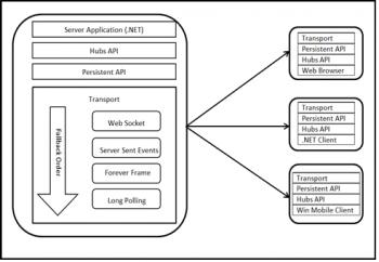 Figure3 SignalR Architecture