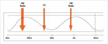 Figure 1 Radio waves in the lectromagnetic spectrum