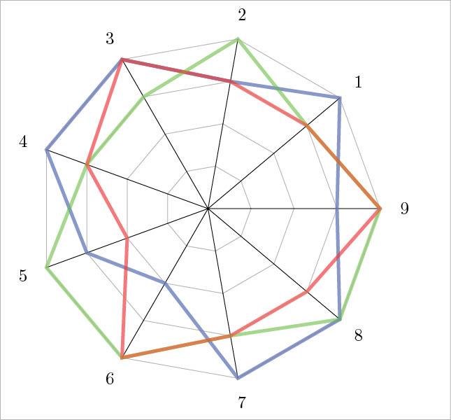 Plotting with latex figure 14 a radar plot figure 15 ccuart Gallery