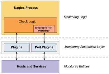 Figure 1 The Nagios process