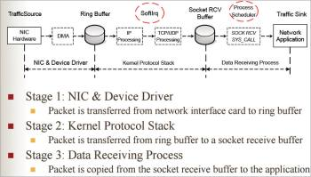 Figure 1 Data receiving process