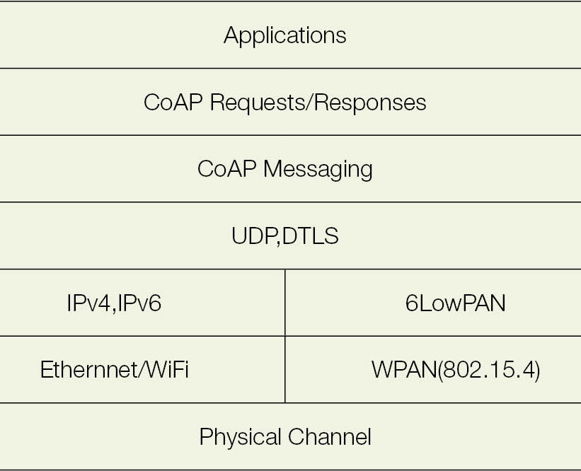 CoAP: Get started with IoT protocols - Open Source For You
