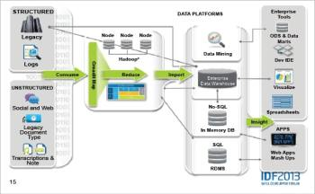Figure 4 Work flow diagram for the Big Data enterprise model Image credits