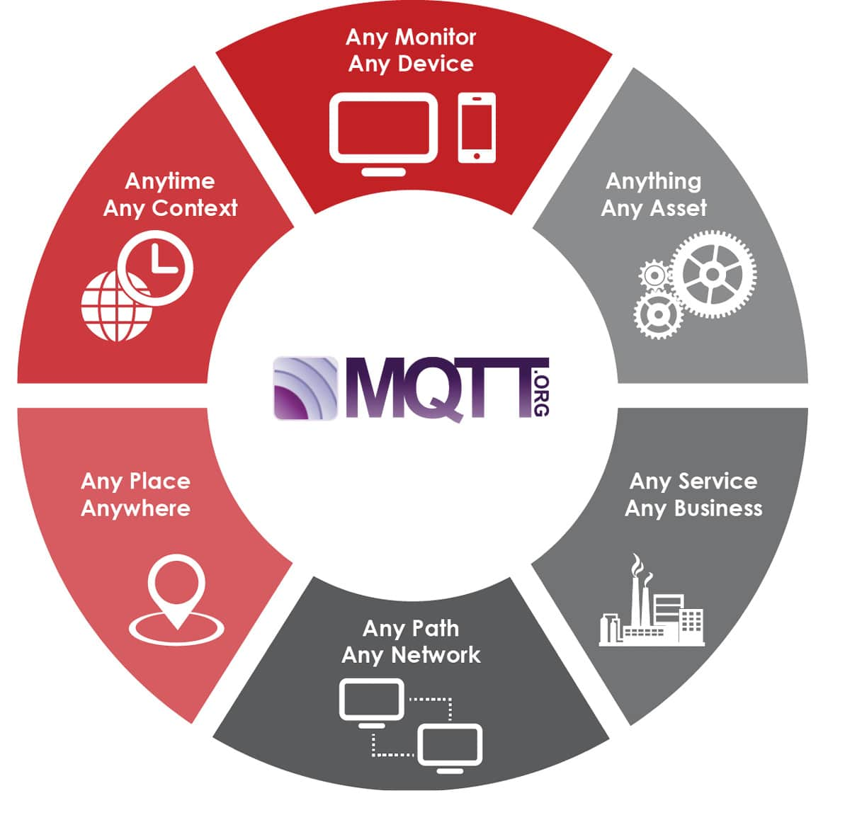 MQTT: Get started with IoT protocols - Open Source For You