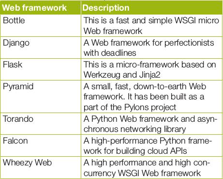 Falcon: A High Performance, Lightweight Web Framework