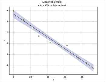 Figure 4 Confidence band