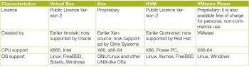 Table 1 A comparison between VirtualBox, Xen, KVM and VMware Player