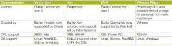 Table 1 A comparison between VirtualBox, Xen, KVM and VMware Player