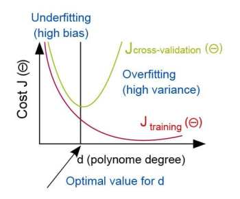 figure-1-diagnosis-of-bias-plus-variance