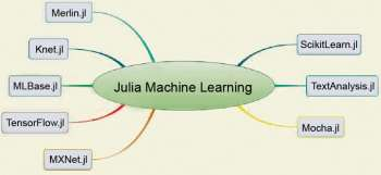 figure-1-machine-learning-libraries-in-julia