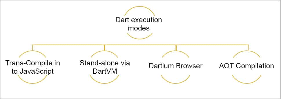 What makes Dart an easy, scalable, multi-purpose programming language