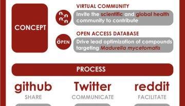 'Open Pharma' an innovative drug development concept