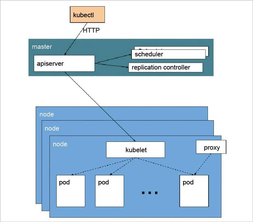 The Container Wars: Kubernetes vs Amazon ECS - open source