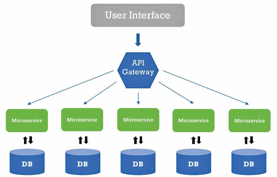 Using Next-Generation API Platforms to Build Microservices