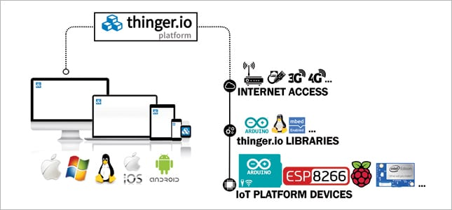 The Top Open Source IoT Platforms for Developers