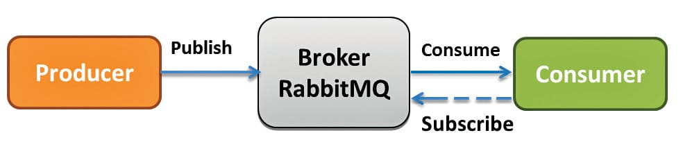 A Primer on RabbitMQ, the Popular Open Source Message Broker