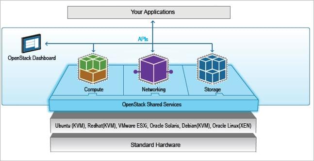 Installing OpenStack Queens on a CentOS 7 Server