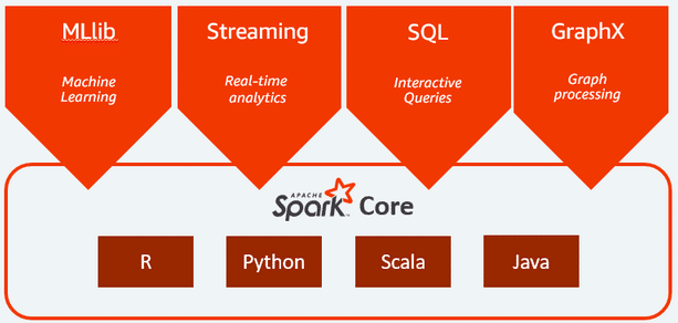 Apache Spark and Developing Applications Using Spark Streaming