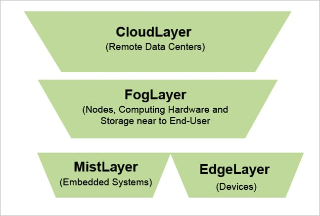 iFogSim: A Simulator for Edge Computing, Fog Computing and IoT
