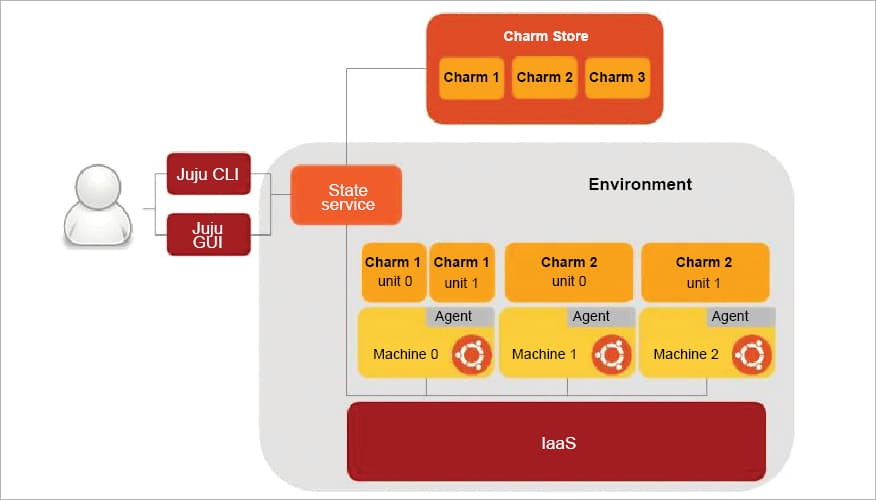 The Open Source Tools to Help You Manage OpenStack Servers