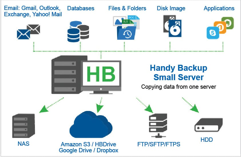 Open Source Backup Solutions that You Must Have