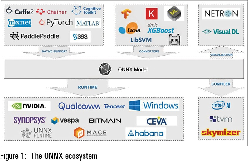 ONNX: Helping Developers Choose the Right Framework