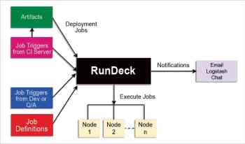 Continuous Deployment Orchestration Using Rundeck