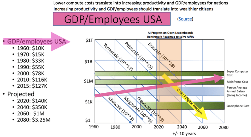 AI_Progress GDP_per_employee 2