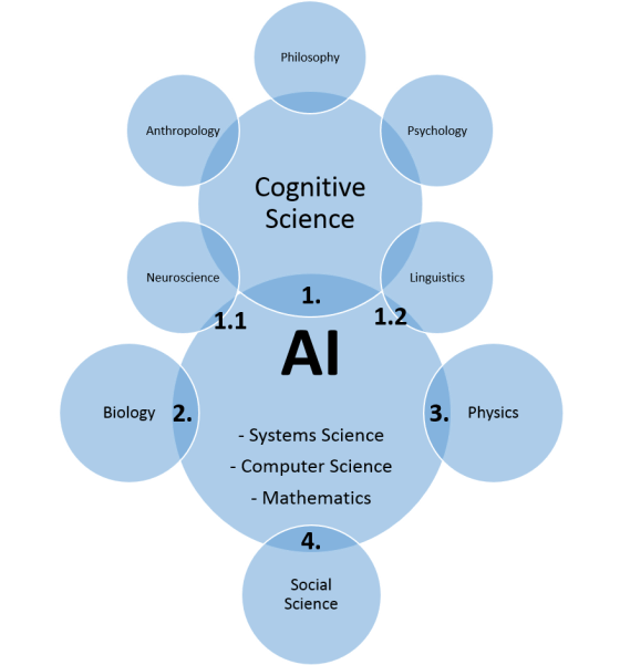 AI-Sciences-Position-With-Interfaces