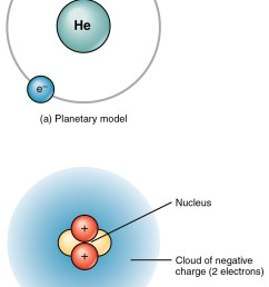 the top panel of this figure shows two electrons orbiting around the nucleus of a helium [ 1012 x 1537 Pixel ]