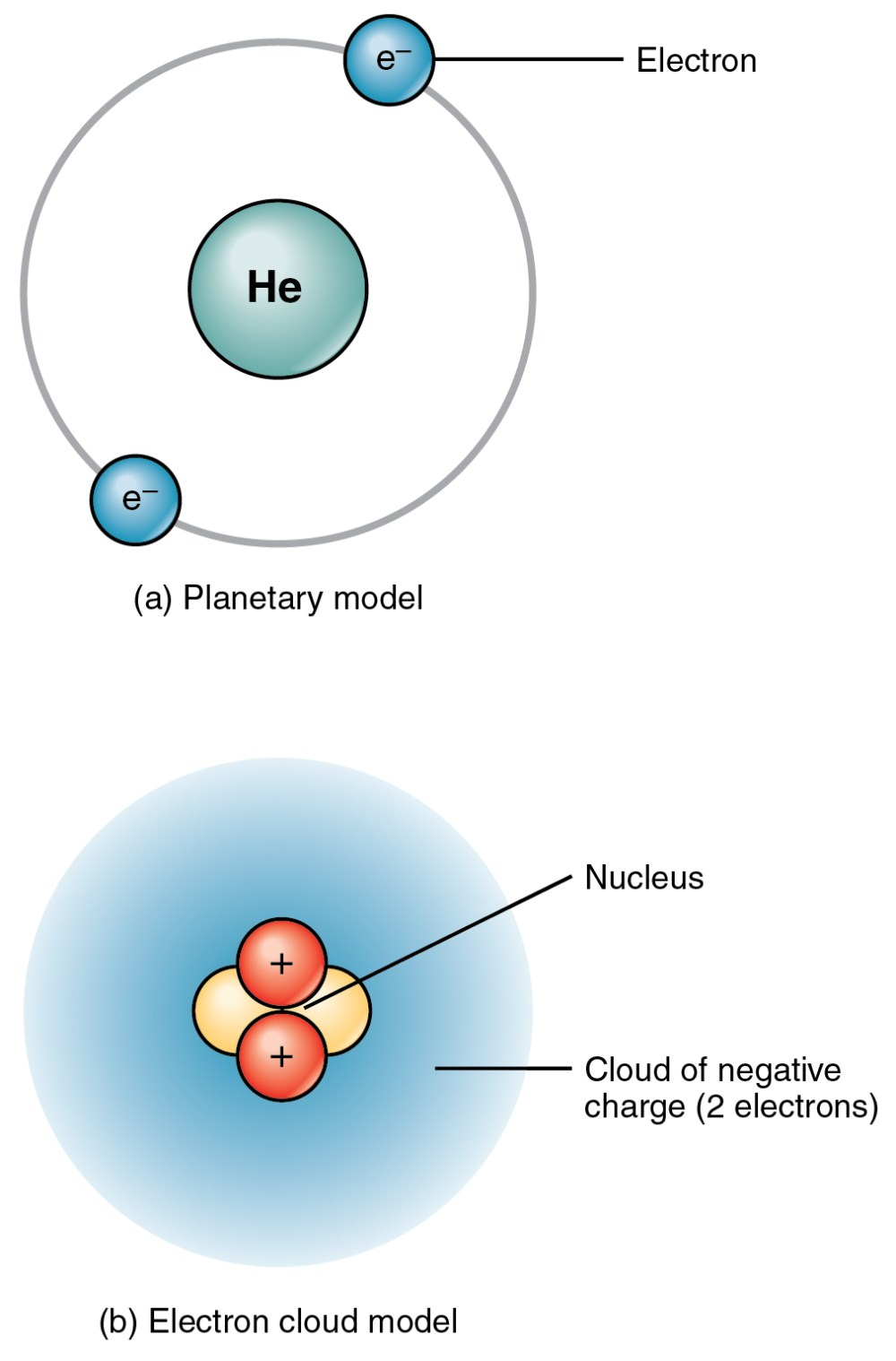 medium resolution of the top panel of this figure shows two electrons orbiting around the nucleus of a helium