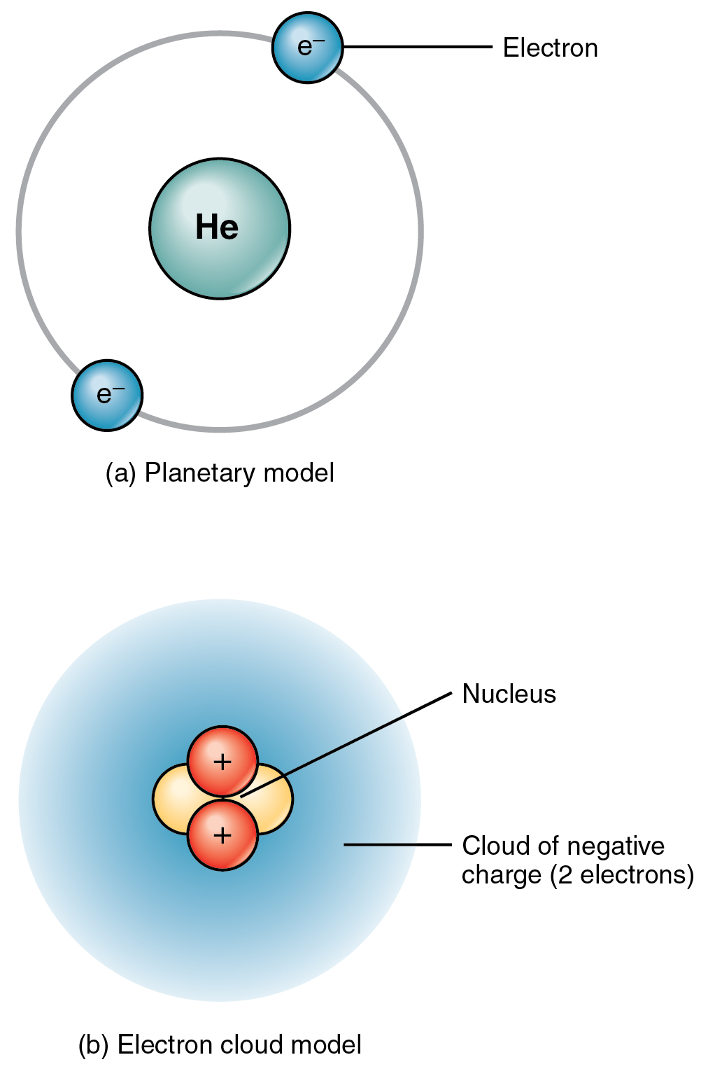 hight resolution of the top panel of this figure shows two electrons orbiting around the nucleus of a helium