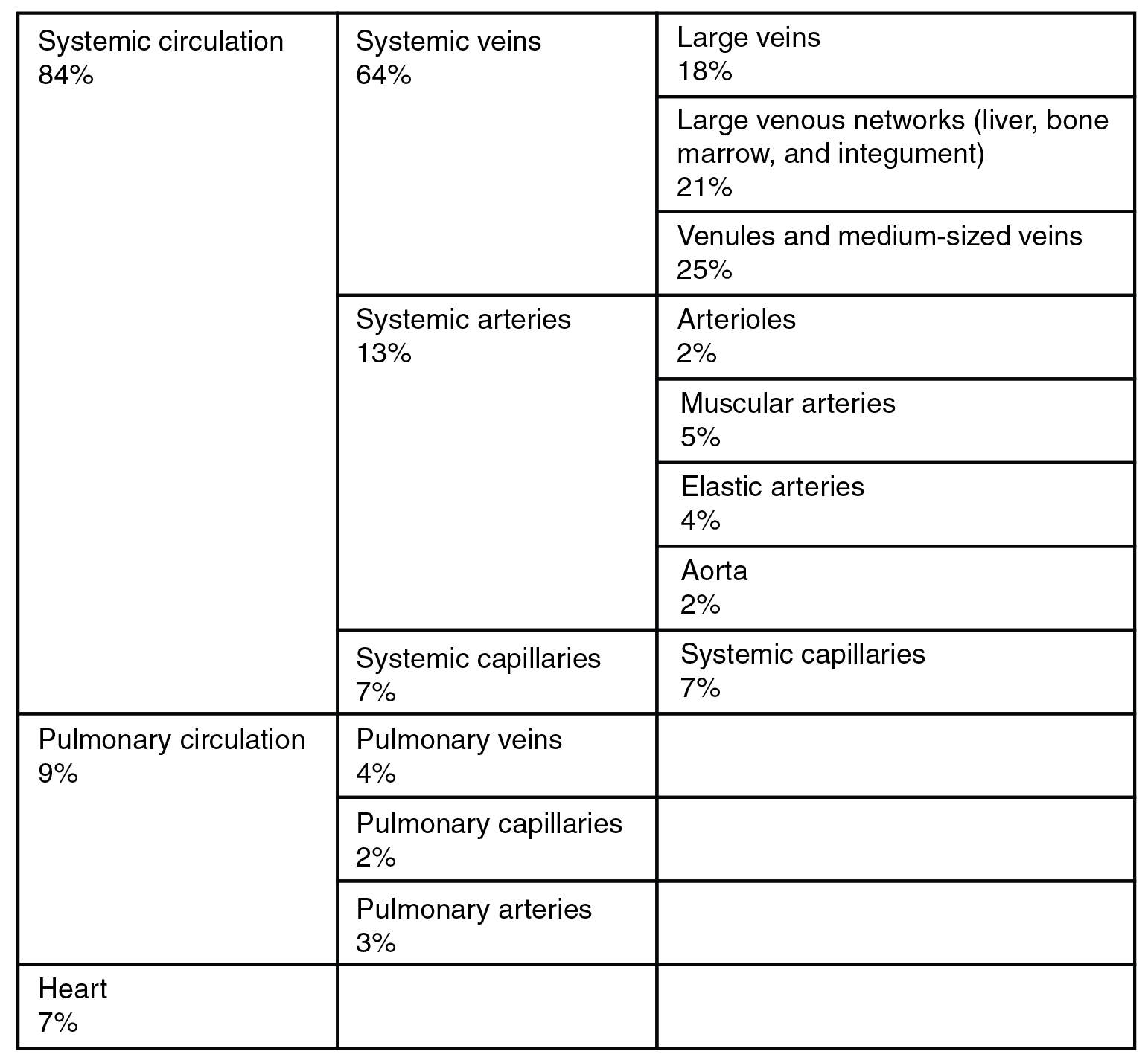 hight resolution of this table describes the distribution of blood flow 84 percent of blood flow is systemic figure 8