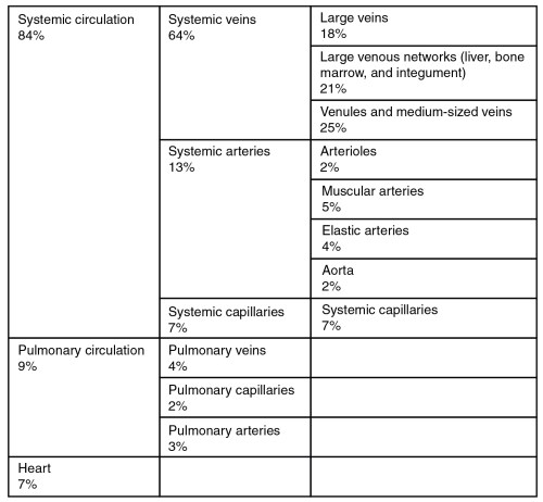 small resolution of this table describes the distribution of blood flow 84 percent of blood flow is systemic figure 8