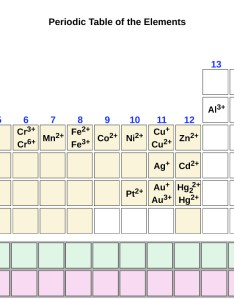 Group one of the periodic table contains   superscript plus sign in period also molecular and ionic compounds  chemistry rh opentextbc