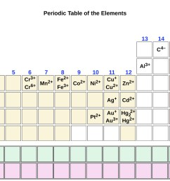 group one of the periodic table contains l i superscript plus sign in period 2  [ 1300 x 791 Pixel ]