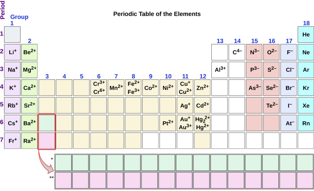 medium resolution of group one of the periodic table contains l i superscript plus sign in period 2