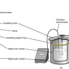 Labelled Diagram Of Ph Meter Generac 5500xl Generator Wiring 5 2 Calorimetry Chemistry Two Diagrams Are Shown And Labeled A B Depicts Thermometer Which