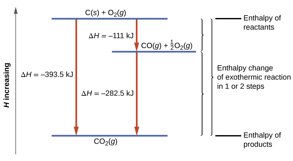 temperature enthalpy diagram for water vauxhall combo fuse box 5 3 chemistry a is shown long arrow faces upward on the left with phrase