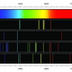 Electromagnetic Spectrum Diagram Labeled 2002 Hyundai Accent Engine 6.1 Energy – Chemistry
