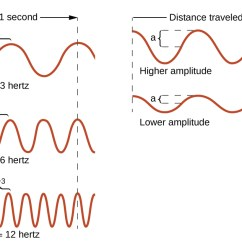 What Is A Frequency Diagram Complicated Water Cycle 6 1 Electromagnetic Energy Chemistry This Figure Includes 5 One Dimensional Sinusoidal Waves In Two Columns The Column On