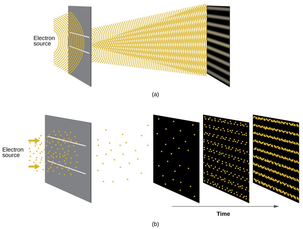 medium resolution of  quantum particles this figure has two parts part a shows a diagram of an electron source emitting