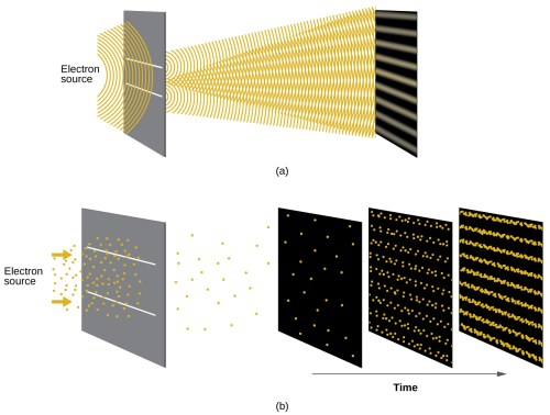 small resolution of  quantum particles this figure has two parts part a shows a diagram of an electron source emitting