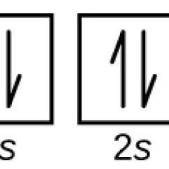 What Is The Orbital Diagram Rca Jack Wiring 6 4 Electronic Structure Of Atoms Electron Configurations Chemistry In This Figure Element Symbol C Followed By Configuration