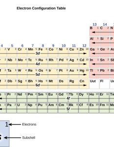 In this figure  periodic table is shown that entitled  celectron configuration also electronic structure of atoms electron configurations  chemistry rh opentextbc