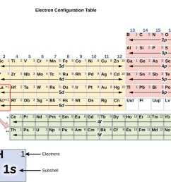 in this figure a periodic table is shown that is entitled electron configuration [ 1300 x 1016 Pixel ]