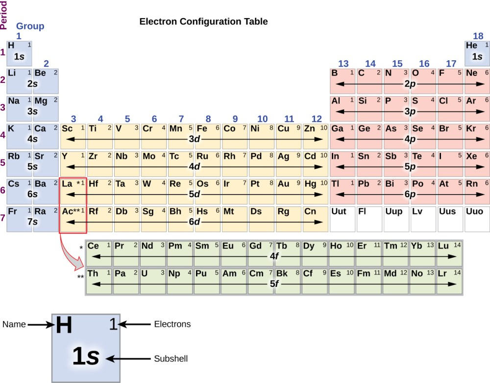 medium resolution of in this figure a periodic table is shown that is entitled electron configuration